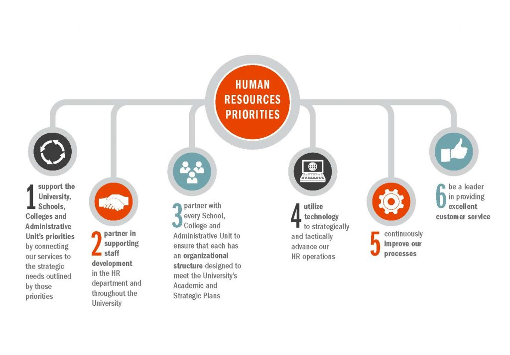Info graphic: Human Resources priorities