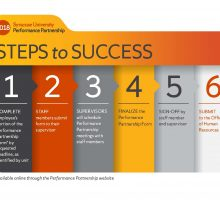 Info graphic: performance partnership steps to success